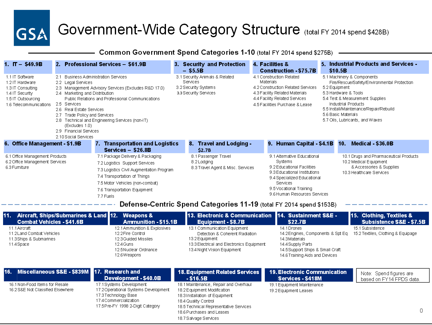 category management acquisition gov